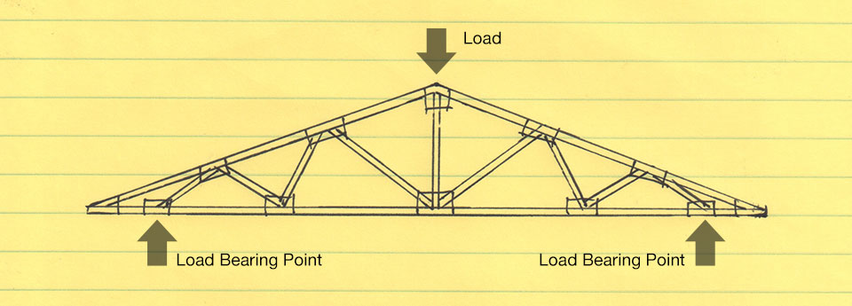 Truss Roof Load Bearing Aurora Roofing Contractors